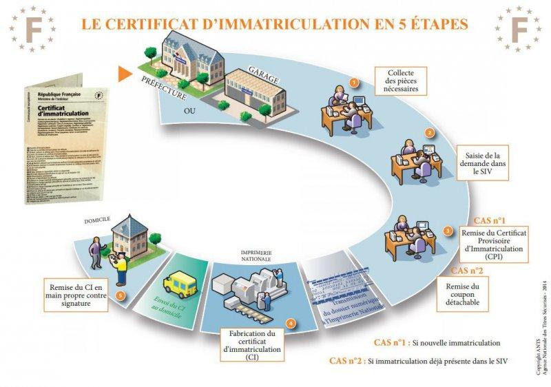etape changement adresse certificat d'immatriculation